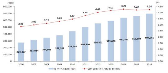 R&D투자 69조 `세계 5위`… 민간분야 증가세